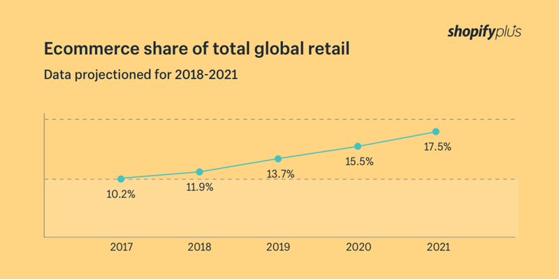 ecommerce share marketplaces