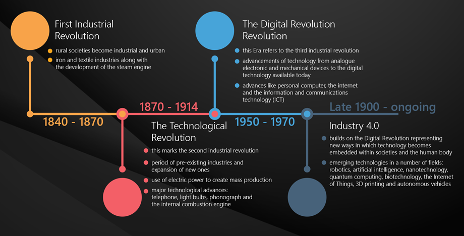 an introduction to the technological and computer revolutions The first three, fitting under the technology category, are generally what most students think of when asked to define information systems but the last two, people and process, are really what separate the idea of information systems from more technical fields, such as computer science.